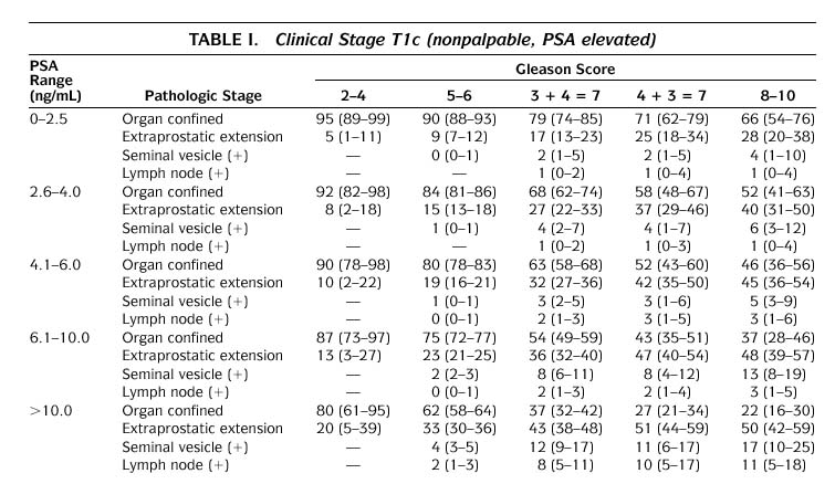 Table 1. Clinical Stage T1c (nonpalpable, PSA elevated)